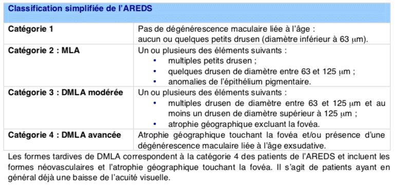 Classification de la DMLA selon la Haute Autorité de Santé (HAS)